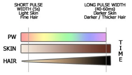 Pulse Width Relation to Skin Colour Hair Thickness